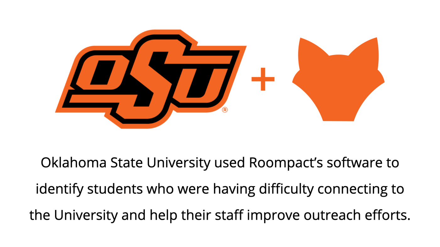 Oklahoma State University used Roompact's software to identify students who were having difficulty connecting to the University and help their staff improve outreach efforts.