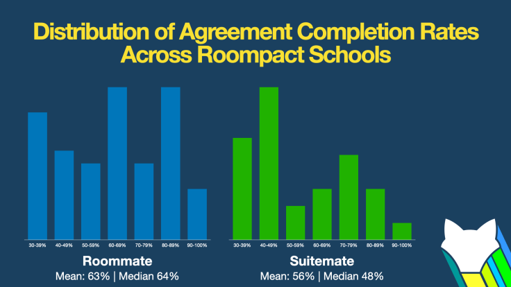 Agreement Completion Rates