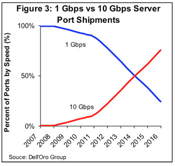 10Gbps Server Migration: The Post-Romley Era
