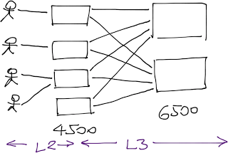 Layer-3 Switching or Layer-2 Switching?