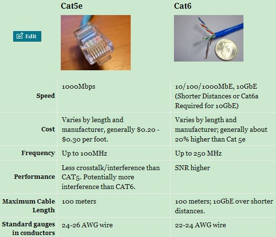 cat 5e vs 6 wiring diagram mustang 3g alternator cat5e cat6 cables router switch blog comparison of and