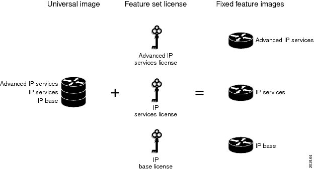 Ordering Guide: Cisco IOS Software Images & Licenses for