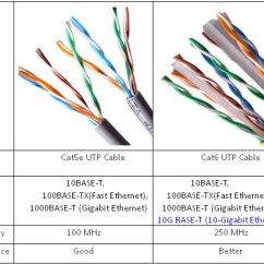 Cat 5e Vs 6 Wiring Diagram Desert Ecosystem Cat5e And Cat6 Cabling For More Bandwidth? Cat5 Vs. – Router Switch Blog