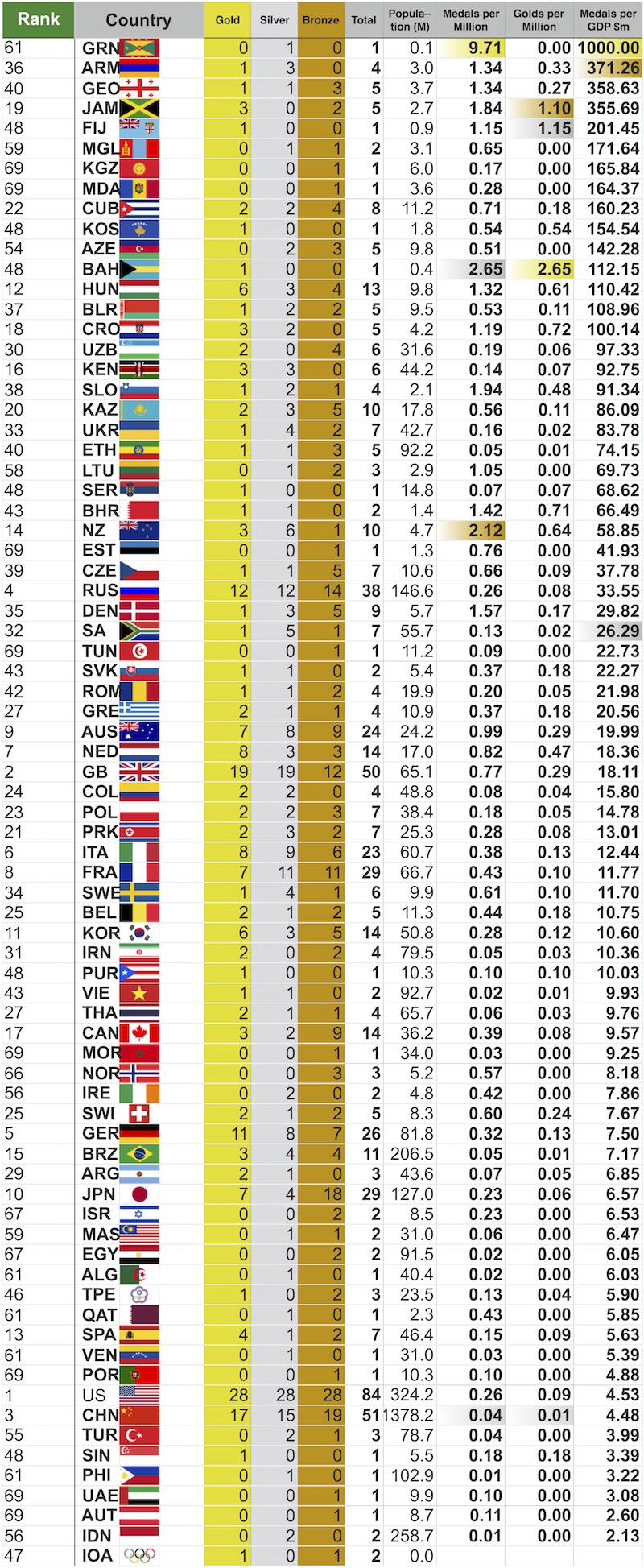 17 August Medals metrics by GDP