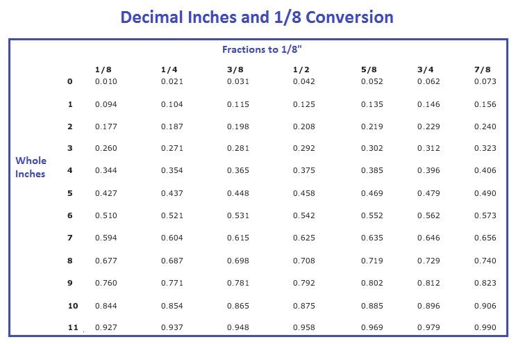 Decimal inches and eighth inch conversion also converting decimals feet to rh blogyalswimmingpools