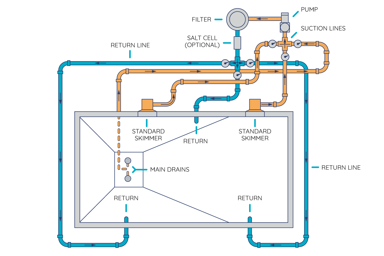 how to route your pool s plumbing and set up your equipment pad typical swimming pool plumbing diagram car tuning [ 1486 x 993 Pixel ]