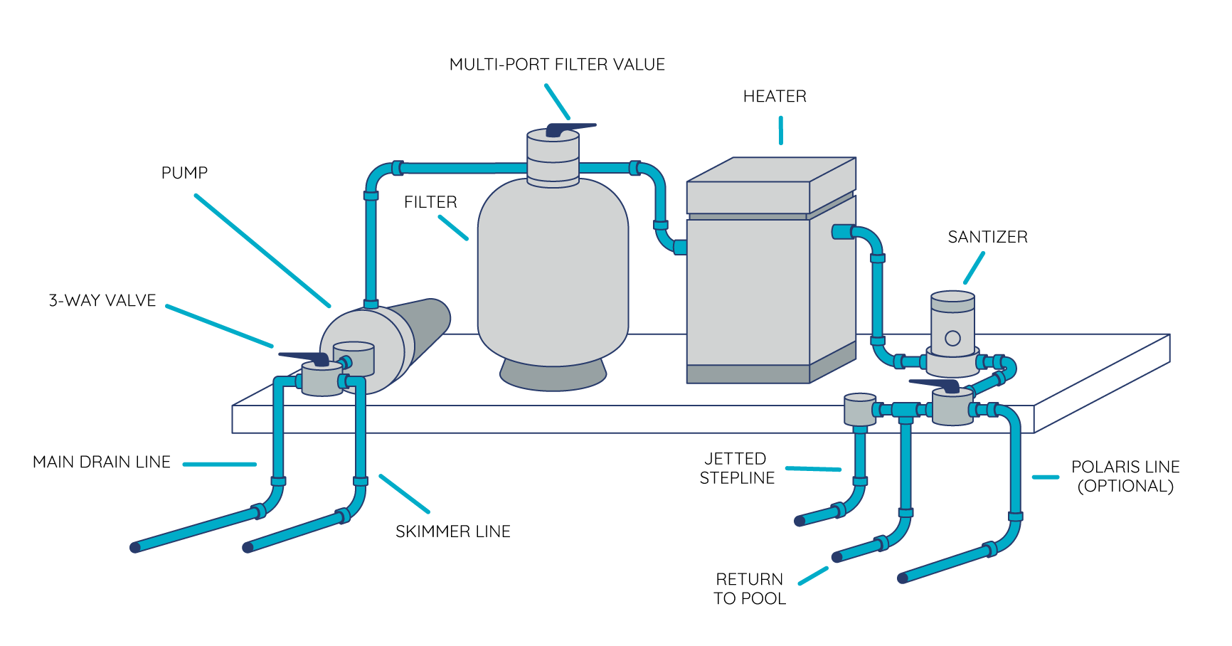 royal swimming pools how to set up your equipment pad [ 1732 x 908 Pixel ]