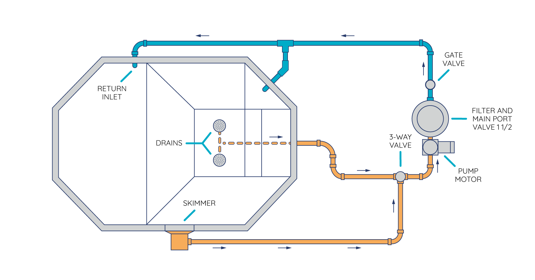 how to route your pool s plumbing and set up your equipment pad typical swimming pool plumbing diagram car tuning [ 1732 x 907 Pixel ]