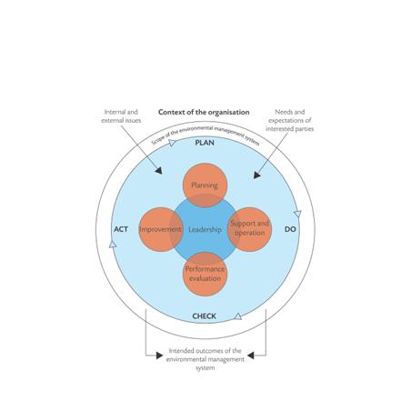 Context of the organisation image taken from NEBOSH Environmental Diploma textbook