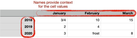 Figure 2: Data only starts to make sense when values have context.