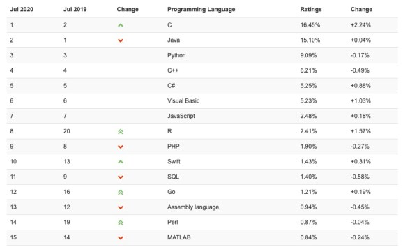 Figure 1: TIOBE Language Rankings showing R as the 8th Most Popular Language