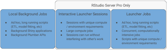 Figure 1: 3 ways RStudio Server allows data scientists to use server resources for their jobs.
