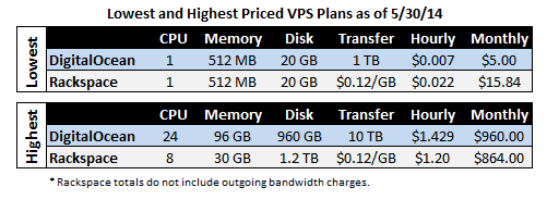 Lowest and Highest Priced VPS Plans as of 5/30/14