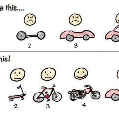 Model In Software Testing V Diagram Venn Explained Metodologia ágil: O Que é E Como Implementar | Runrun.it