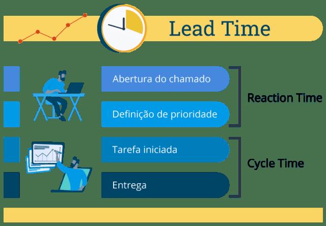 Infográfico demonstrando as etapas contidas no lead time: o Reaction time, que é o tempo que leva desde a criação do chamado até a definição da sua prioridade (priority set) e o Cycle time: tempo que a equipe leva para trabalhar na tarefa até a sua conclusão.