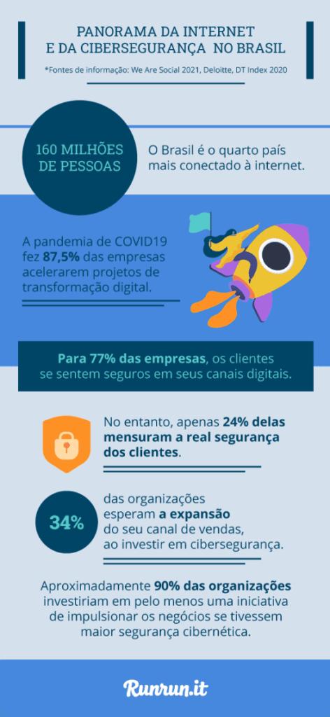 Infográfico com informações sobre cibersegurança