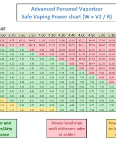 Powerg also vaping voltage charts general discussion vapor talk forum rh vaportalk