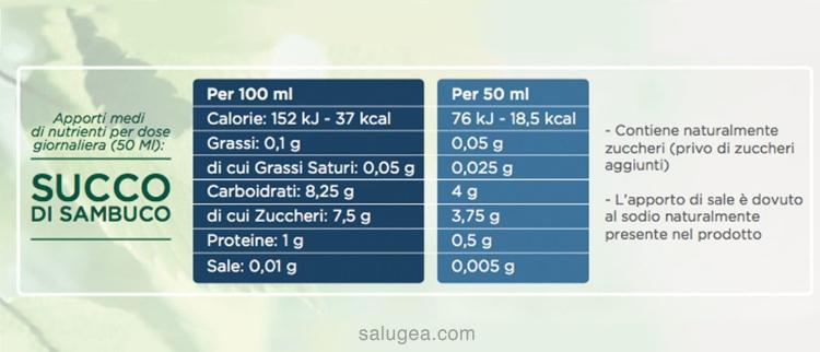 Valori nutrizionali succo di sambuco Salugea
