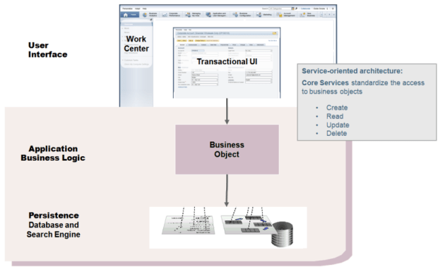 SAP Byd Business object
