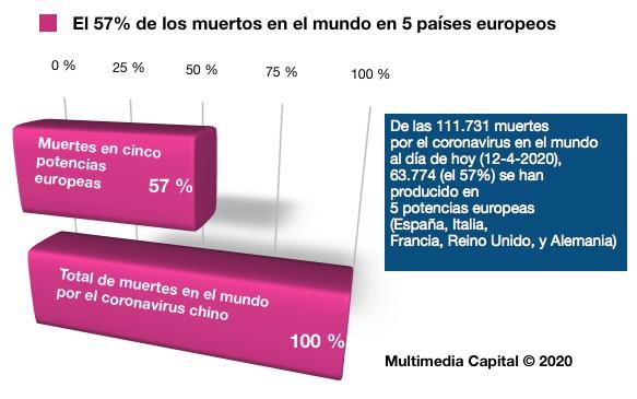 Gráfico de Multimedia Capital