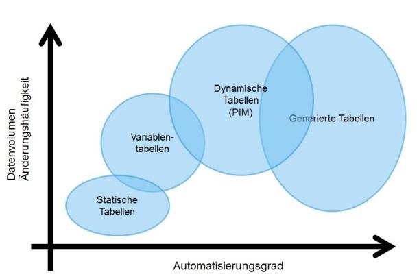 Überblick Automatisch generierte Tabellen