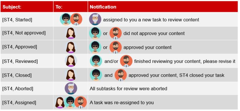 Automatische E-Mails