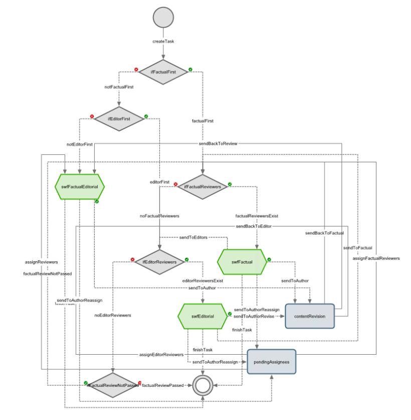 Review-Prozess von Positive Technologies im Workflow-Designer