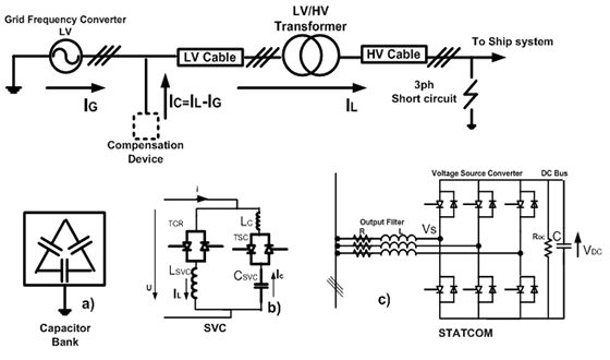 Increasing the Short-circuit Current in a Shore Connection