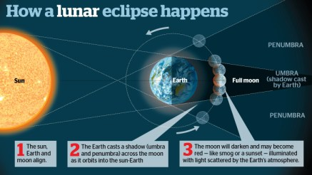 1_lunar_eclipse