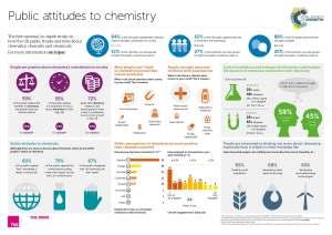 Public chemistry