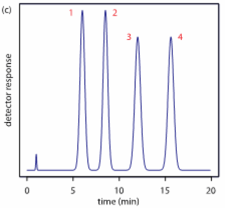 An example chromatogram with the retention time displayed on the X-axis