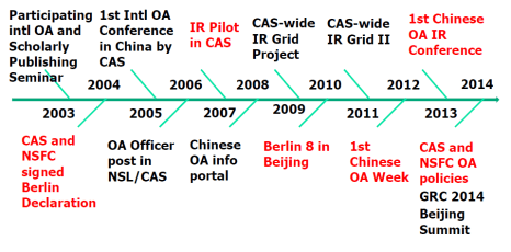 Timeline of OA progress in China (credit: Xiaolin Zhang)