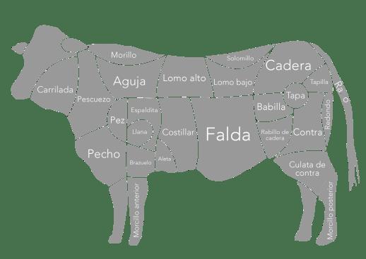 piezas carne vacuno, vaca, buey, cocina
