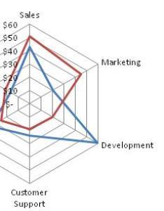 Radar chart from wikipedia also  critique of charts rh blogottlogic