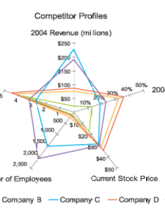 Radar chart by stephen few also  critique of charts rh blogottlogic