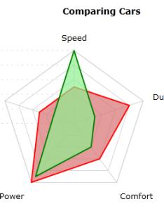 Radar chart by visiblox also  critique of charts rh blogottlogic