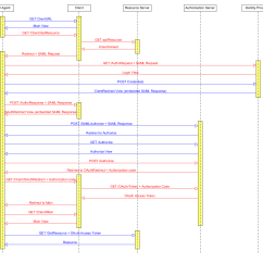 Sequence Diagram For Web Application Polar Bear Food Oauth2 With Saml2 Authentication