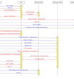 sequence diagram of interaction between the different components [ 1250 x 1130 Pixel ]