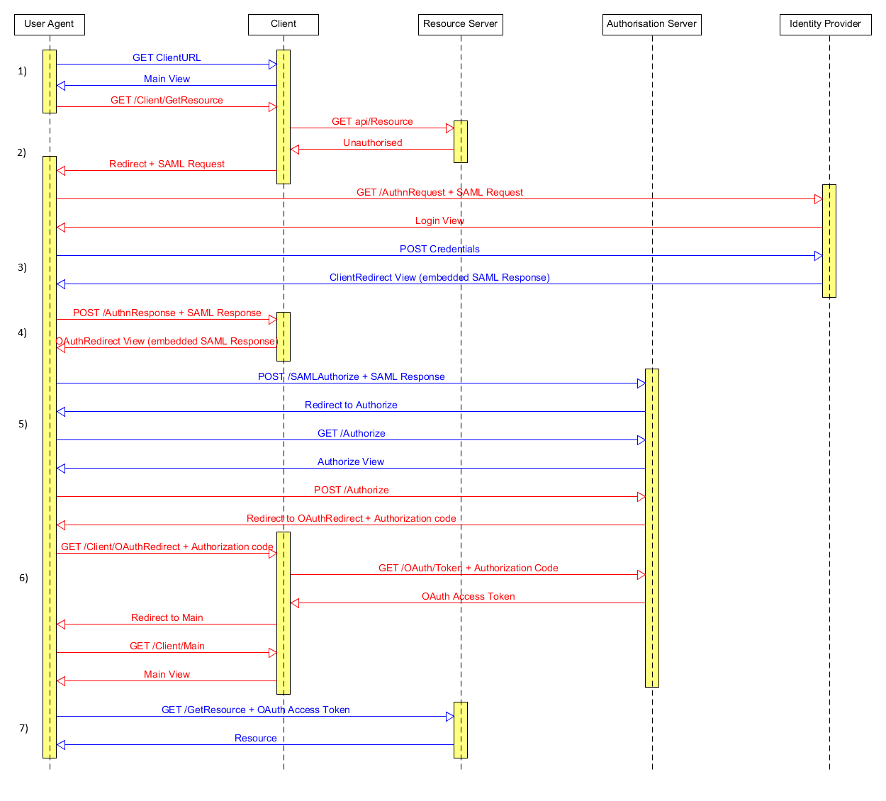 hight resolution of sequence diagram of interaction between the different components