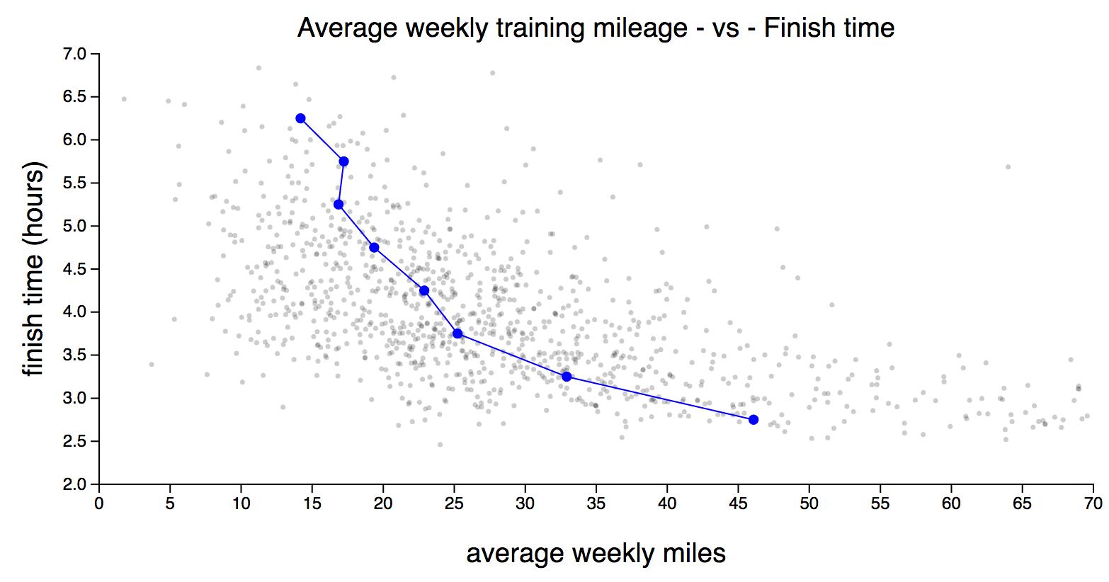 Visualising London Marathon Training Data From Strava