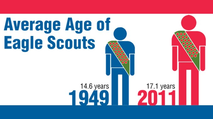 Why are so many boys taking so much longer to reach Eagle Scout – Eagle Scout Worksheet