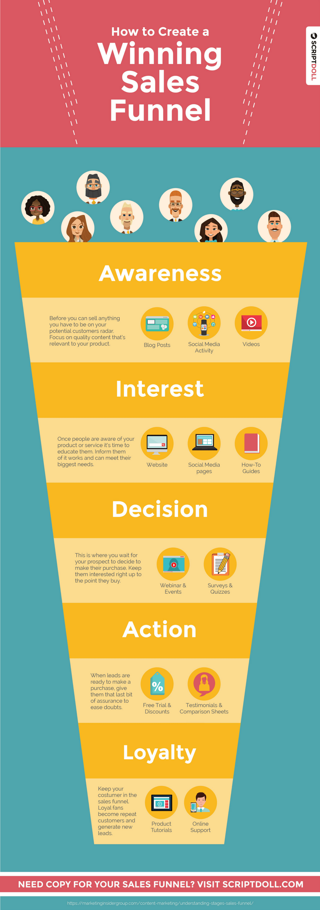 how to create a winning sales funnel