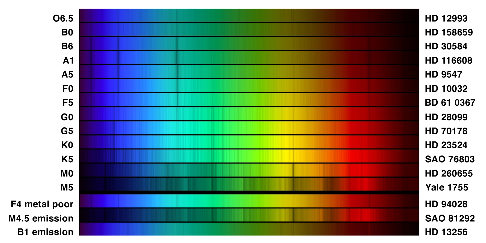 hight resolution of example optical spectra of different stellar types credit noao aura nsf