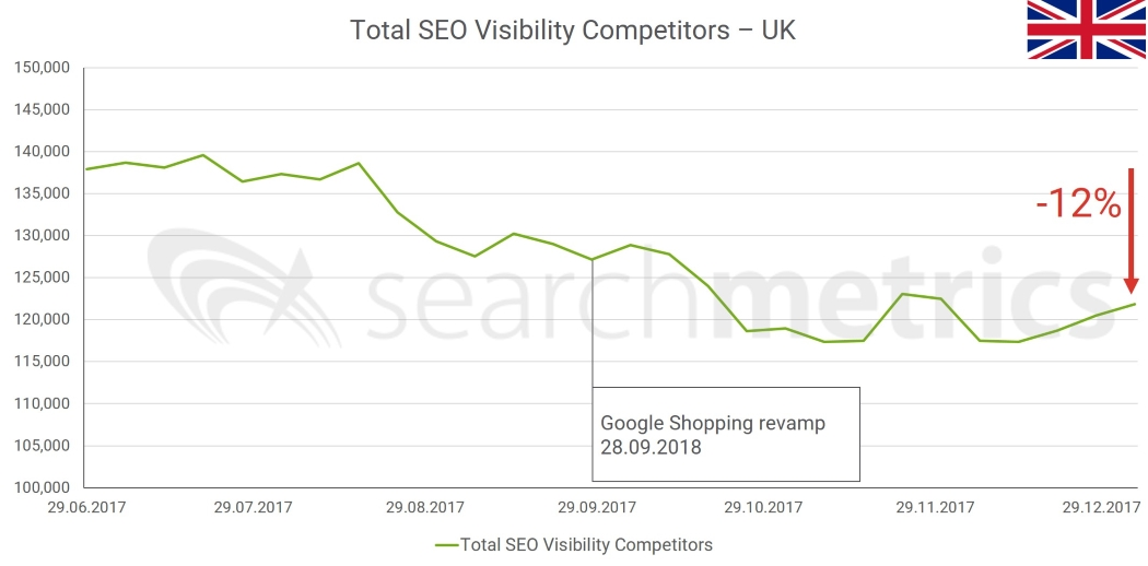 Google Shopping: Is the Revamped Comparison Service Fairer