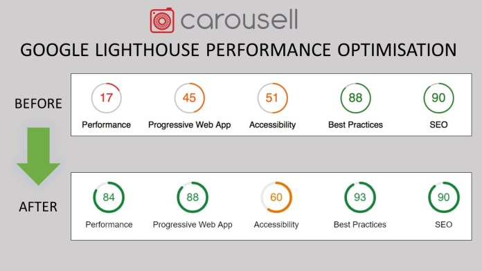 Carousell Lighthouse Before-After