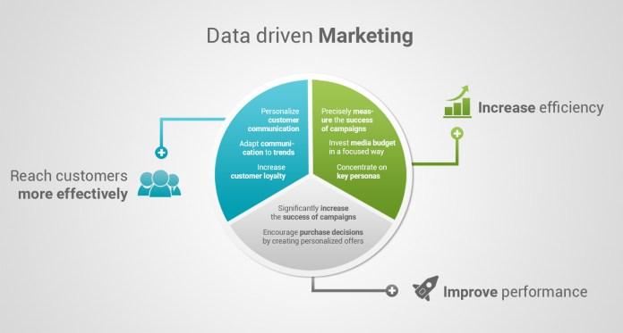 Data-driven-marketing-4_en