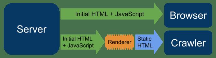 how-dynamic-rendering-works