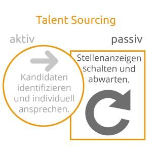 Talent sourcing Arten
