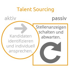 Talent sourcing Arten