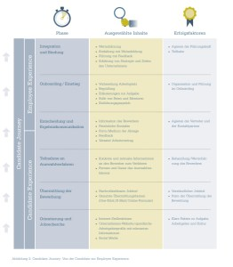 candidate-experience-studie-phasen-candidate-journey